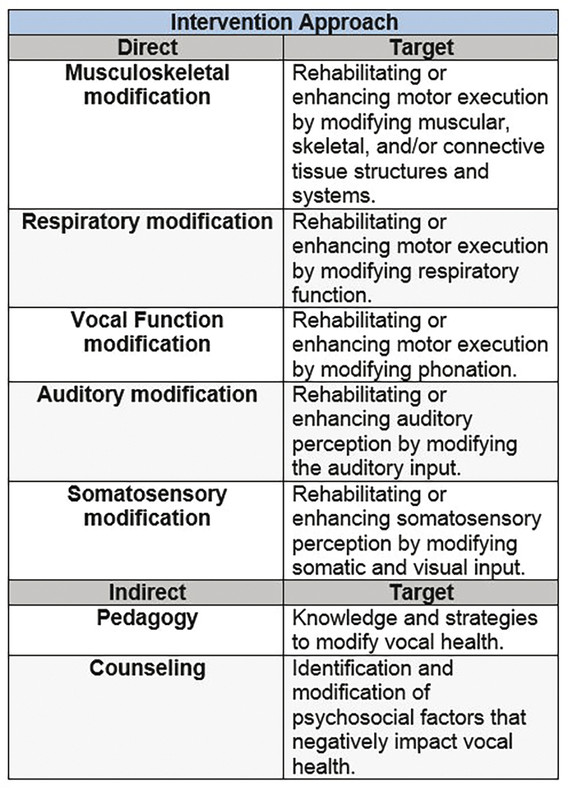 Taxonomy of voice treatments. The first-order level organizes treatments into categories of direct and indirect intervention approaches, and identifies the delivery methods with which those treatments