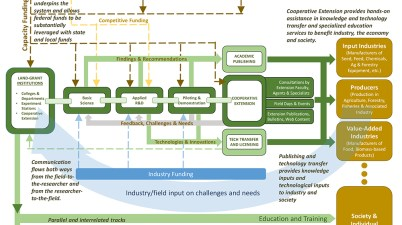 NIFA Capacity Funding Review - Figure 1