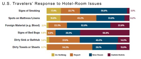 US Travelers Response to Hotel-Room Issues