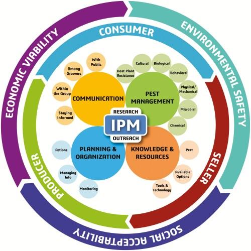 Infographic depicting new IPM paradigm