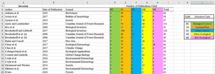 citation categorization spreadsheet
