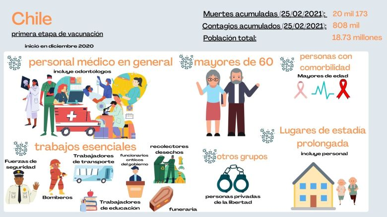 Personas que serán vacunadas primero en Chile