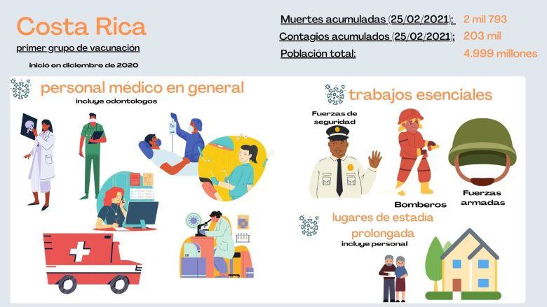Primera etapa de vacunación en Costa Rica