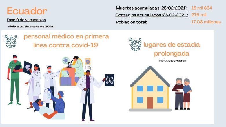 personas incluidas en primera etapa de vacunación en Colombia