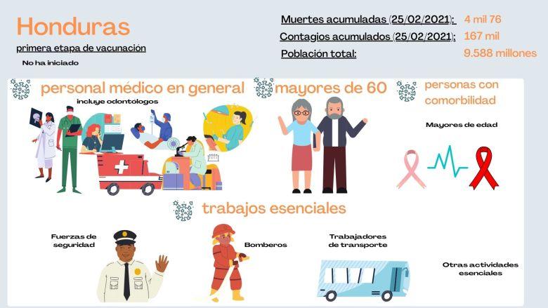 Personas que serán vacunadas en primera etapa en Honduras