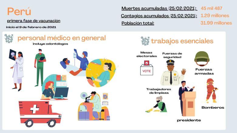 Personas que serán vacunadas primero en Perú contra la covid-19