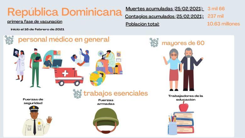 Grupo priorizado para vacunarse en República Dominicana