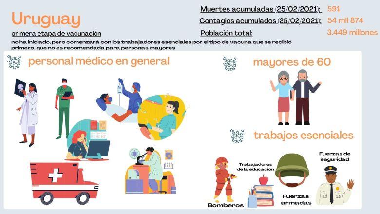 ¿Quiénes están en primer grupo de vacunación en Uruguay