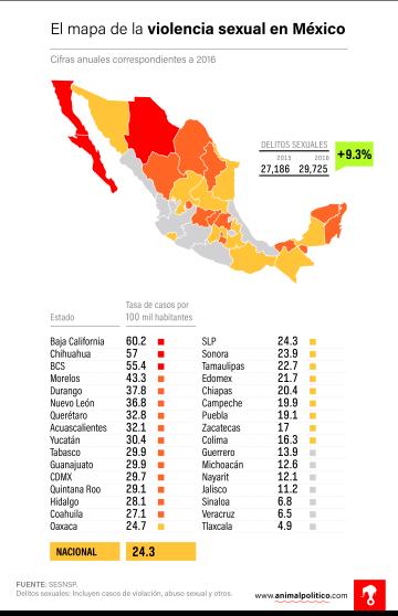 Abuso sexual en mujeres mexicanas