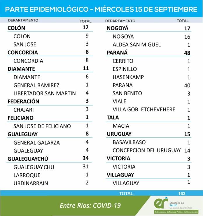 Otra vez los contagios de covid-19 en toda la provincia superaron el centenar. Paraná y Gualeguaychú fueron los sitios en que hubo más casos.