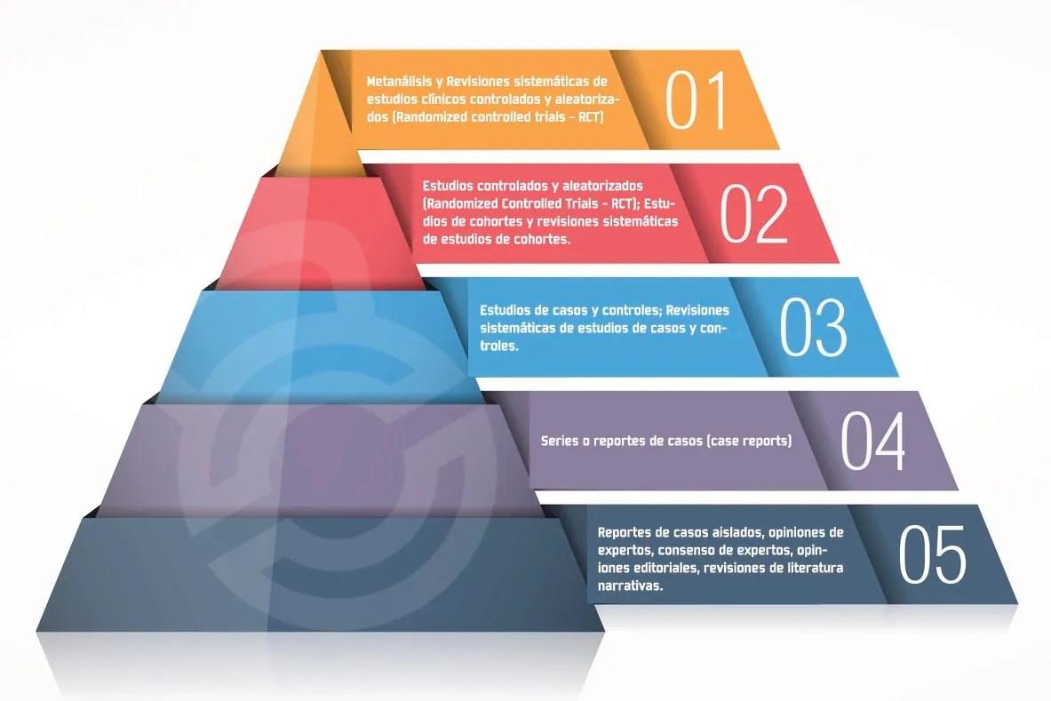 Pirámide evidencia científica
