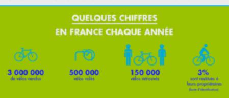 cifras robos bicicletas en Francia