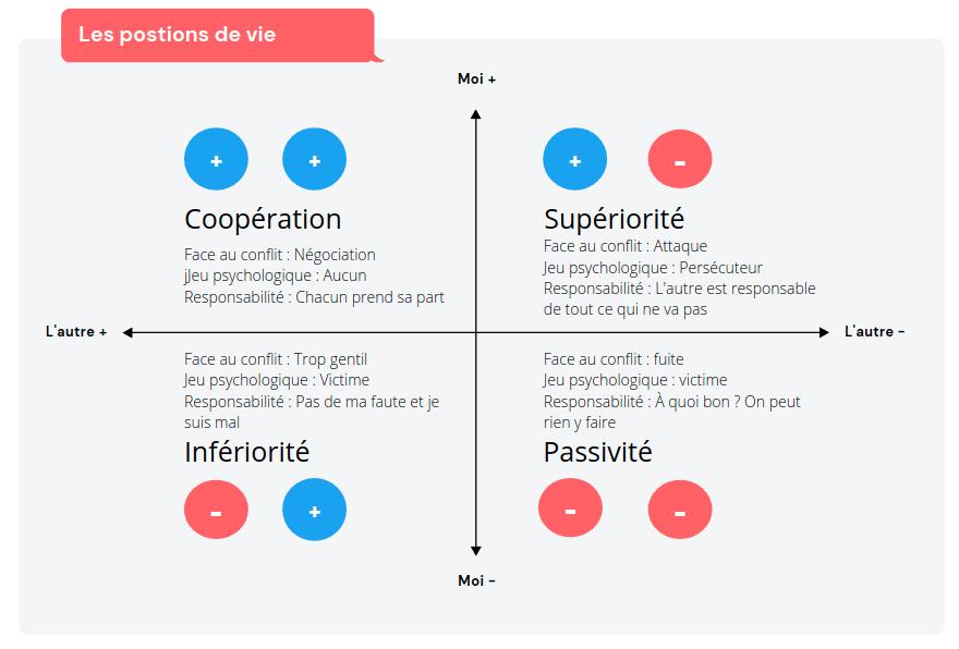 schéma des positions de vie