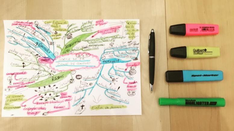 Mind Map - La Business Factory