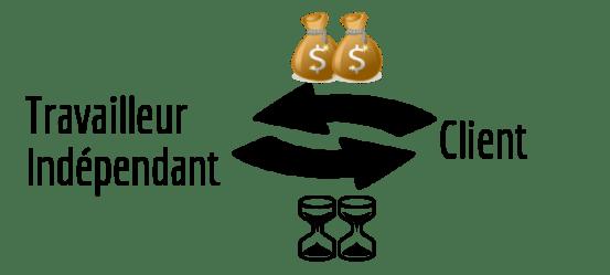 générer des revenus travailleur indépendant