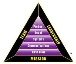 Triangle P-I de Robert Kiyosaki