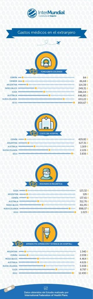 Gastos médicos en el extranjero