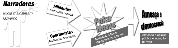 Diagrama Fake News
