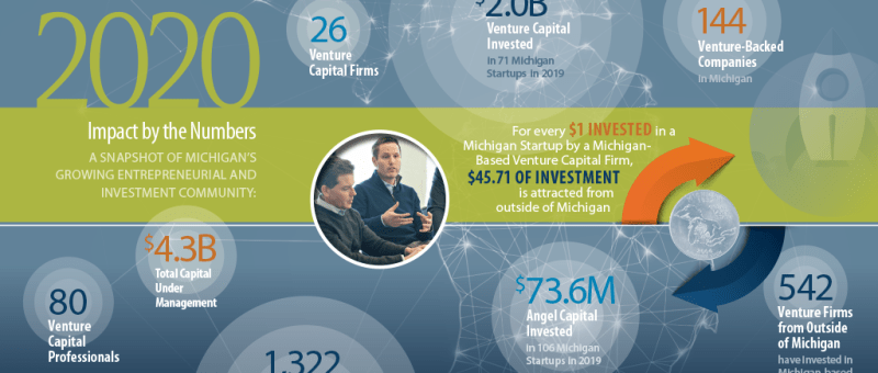 michigan venture capital report