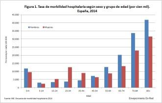 Figura 1 tasa de morbilidad hospitalaria 2014