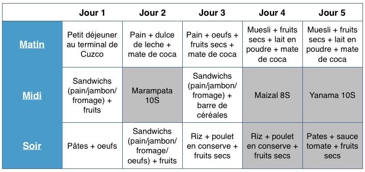 bilan-nourriture-trek