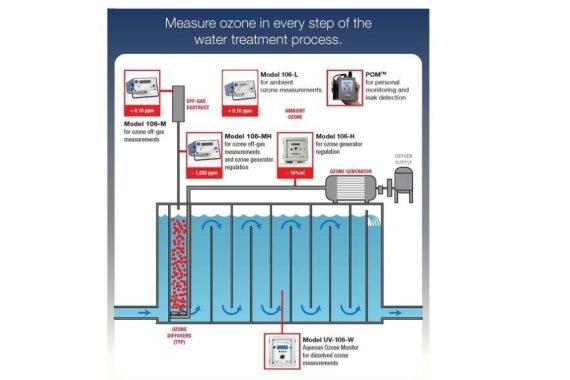 Wasseraufbereitung von Ozonmessungen
