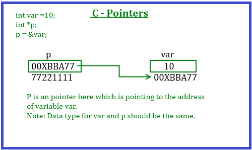 pointer-memory-representation