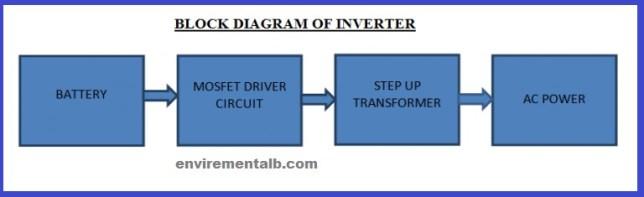 Block Diagram of An inverter