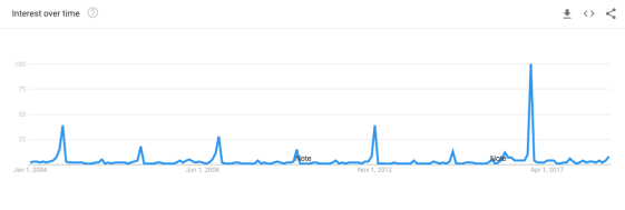 Screenshot of a google trends search for the word election. There are large peaks in presidential election years and smaller peaks in midterm election years