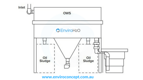 Oil And Water Separator Schematic Diagram on