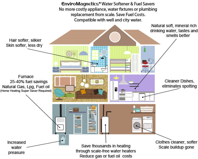 EnviroMagnetics Water Softener diagram of home water systems and usage