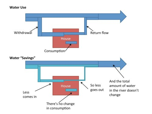 Water-saving products, such as low-flow faucets and appliances, reduce the amount of what that is used on site, most of which is sent back into watersheds. The water in a home consumed, through evaporation for instance, remains the same. Image credit: Kate Brauman