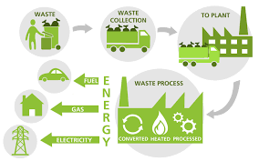 10 Types of Waste Management