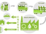 waste-management-methods