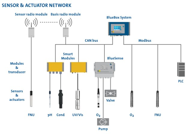 multi parameter network