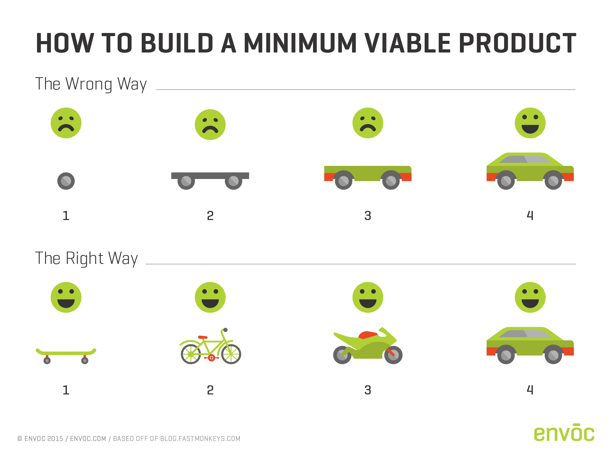 building minimal viable products - HD2133×1600