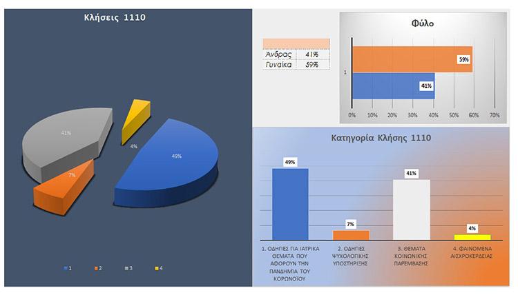 Ξεπέρασαν τις 21.000 οι κλήσεις πολιτών στο τηλεφωνικό κέντρο 1110 της Περιφέρειας Αττικής