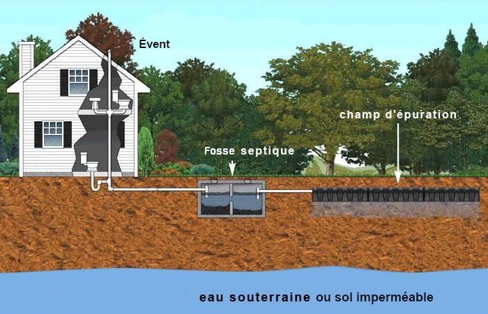 détail du schéma d'écoulement pour le fonctionnement de l'installation septique
