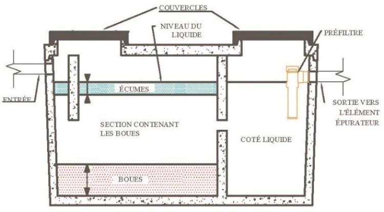 fosse septique fonctionnement de l'installation septique