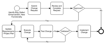 changemanagementprocess