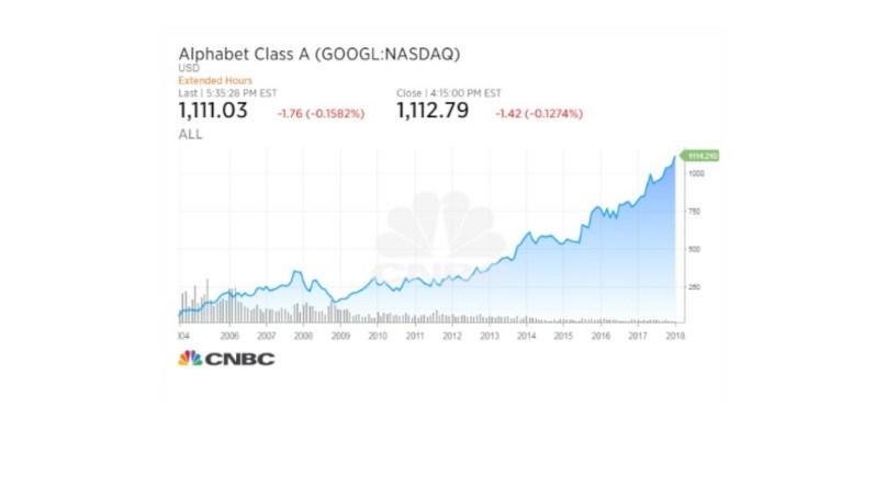 구글의 모회사 알파벳의 주가 그래프
