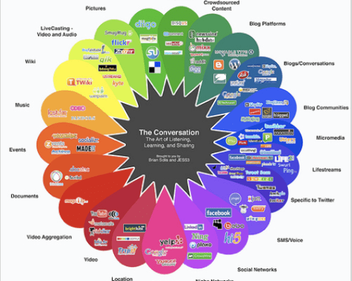 The Social Media Conversation ~ A Landscape of competing voices