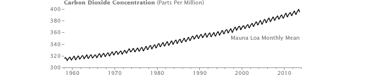 Global Patterns of Carbon Dioxide