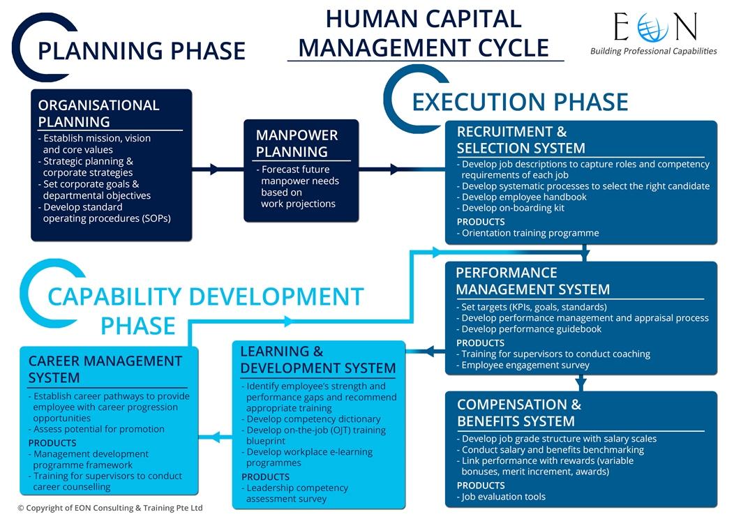 Management Development Plan