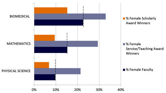 Fig. 1. The Association for Women in Science (AWIS) demonstrates that women receive fewer awards than their proportion in professional societies would predict. Women are over-represented among service and teaching awards.