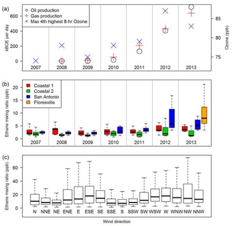 Fig. 2. (a) A comparison of daily crude oil and natural gas production in the Eagle Ford in thousand barrels of oil equivalent (kBOE) per day and maximum observed fourth-highest 8-hour ozone mixing ratios in San Antonio. Note the apparent correlation between oil and gas production rates in the Eagle Ford and ozone mixing ratios in San Antonio. (b) Distribution of ethane mixing ratios in parts per billion (ppb) at various sites in Texas for days with wind trajectories passing near coastal sites, through the Eagle Ford, and ending in San Antonio. Floresville ethane data span a period of approximately 1 year from July 2013 to July 2014. Ethane mixing ratios in San Antonio increase significantly between the early years of the Eagle Ford and recent years; there is no noticeable trend at the coastal sites. (c) Dependence of ethane mixing ratios on wind direction at the Floresville monitor. Ethane mixing ratios are elevated when winds are blowing along the axis of the shale—southwest to west and east to southeast.