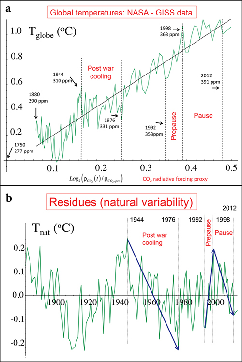 Fig. 1. (a) Global temperature anomalies (NASA, 1880–2013) as functions of radiative forcing using the carbon dioxide (CO2) forcing as a linear surrogate. The line has a slope of 2.33°C per CO2 doubling. Some dates and corresponding annually, globally averaged CO2 concentrations are indicated for reference. GISS, Goddard Institute for Space Studies; ppm, parts per million. Adapted from Lovejoy [2014b, Figure 1a]. (b) The residuals from the straight line in Figure 1a; these are the estimates of the natural variability. The vertical dashed lines are the same as in Figure 1a. The arrows indicate notable events. Adapted from Lovejoy [2014b, Figure 1c].