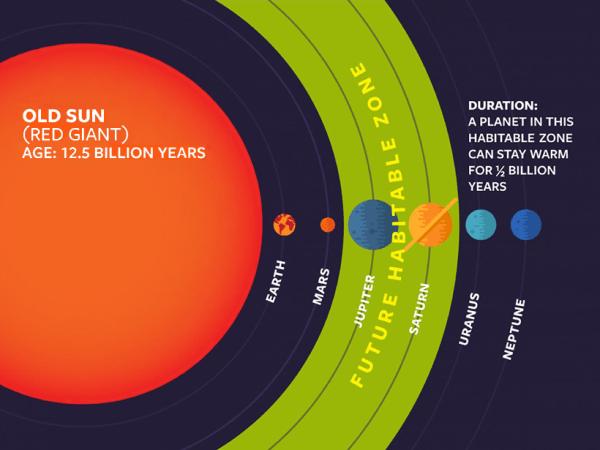 Aging Stars Make New Habitable Zones Eos