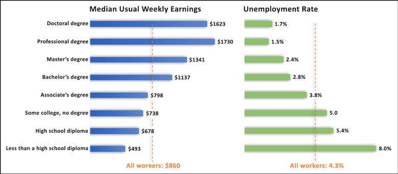 Your advanced Earth or space science degree will pay off past 2017: Earnings and unemployment rates by education level, 2015.