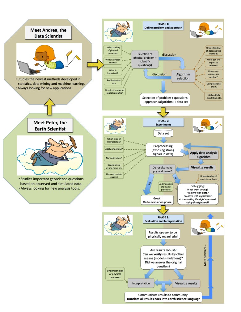 Flow chart of data and Earth scientist process.